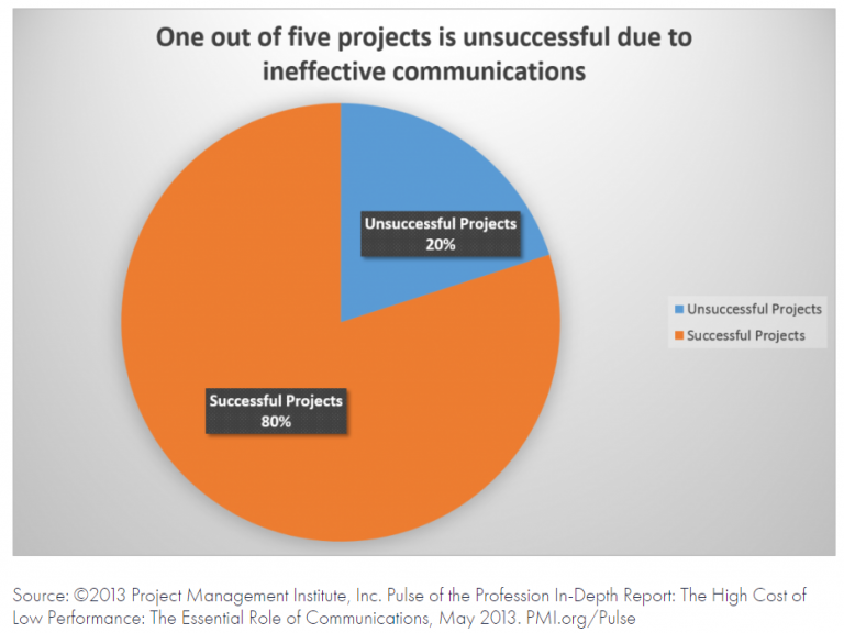 Kakediagram - illustrasjonen er hentet fra Project Management Institute.